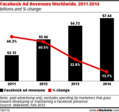 Marketers spent 5billion$ for FB ads. And this is without the time they did spent to create contents.