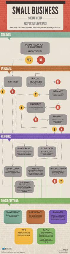 Diagrama de flujo de cómo debe responde una PYME en redes sociales