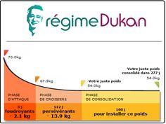 methode-regime-dukan