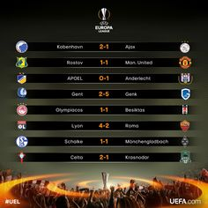 Todays Europa Result