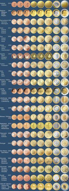 Euro - Tabelle - #euro #Tabelle