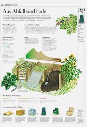Fabulous Kompost