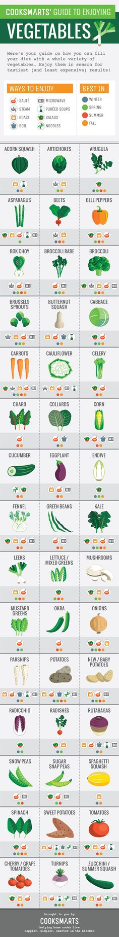 Cook Smarts' cooking formula guide to enjoying vegetables. #infographic