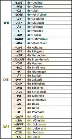 German article gender for certain word endings