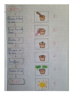 Author: Catalog: algoritimi e coding - programmare le azioni, Published: Jul 2017 Home Schooling, Science For Kids, Bullet Journal Inspiration, Computer Science, Projects For Kids, Pixel Art, Worksheets, Geography, School