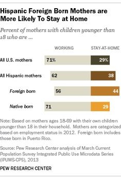 Hispanic, Foreign Born Mothers