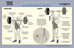 Know Your Lifts: Overhead Press  #weightlifting #getswole