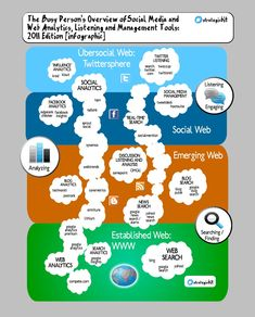 http://social-media-strategy-template.blogspot.com/ Overview of #SocialMedia and Web Analytics, Listening and Management Tools