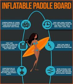 Infographic on Inflatable Stand Up Paddle Boards and why they are a must have this summer!!