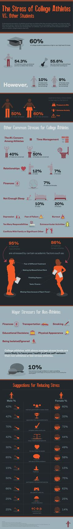 The Stress of College Athletes vs. Other Students is an infographic that highlights the special challenges college student-athletes face.