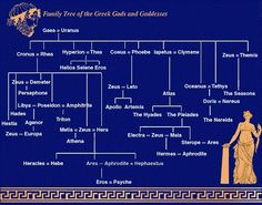 Family Tree of the Greek Gods and Goddesses