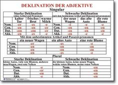 Deklination des Adjektives #deutsch #deklination #adjektiv