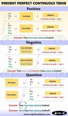 Present Perfect Continuous Tense in English – English Study Here - Bildung Easy English Grammar, English Grammar Tenses, Teaching English Grammar, English Writing Skills, English Verbs, English Vocabulary Words, English Phrases, English Language Learning, English Lessons