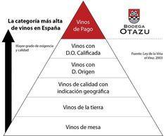 Ley de la viña y el vino. #VinodePago