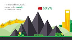 BP Statistical Review of World Energy: 2012 Global Trend