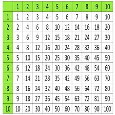 Practical picture multiplication and selected words, you are always at hand http://klikajte.sk/index.php/32-precvicte-si-nasobilku-a-vybrane-slova.html #practical #picture #multiplication #word