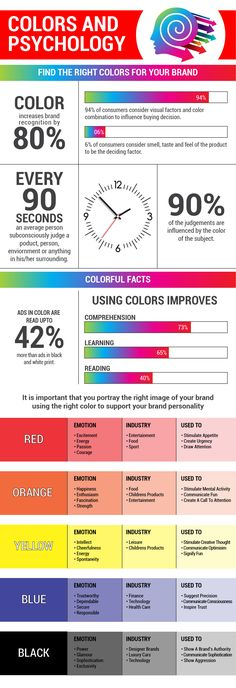 Psychology infographic and charts Why must you select the right color for your brand? Infographic Description Right color scheme can increase the Color Meanings, Human Eye, Graphic Design Tips, Color Psychology, Business Education, Color Theory, Art Therapy, Illustrations, Knowledge