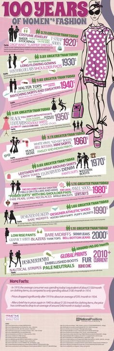 100 years of women's fashion infographic - totally should have been born in the 60s...
