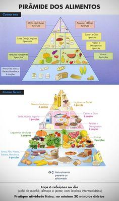 Pirâmide alimentar é redesenhada para melhorar a dieta dos brasileiros