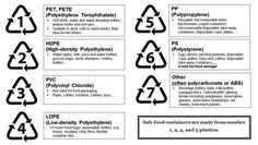 symbols PET- Polyethylene Terephthalate is one of the most common pla. -Recycling symbols PET- Polyethylene Terephthalate is one of the most common pla. Deodorant Containers, Drink Containers, Plastic Waste Recycling, Recycling Logo, Recycle Symbol, Types Of Plastics, Disposable Plates, Good To Know