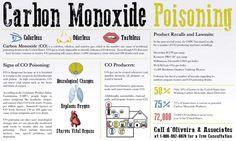 carbon monoxide poisoning Infographic