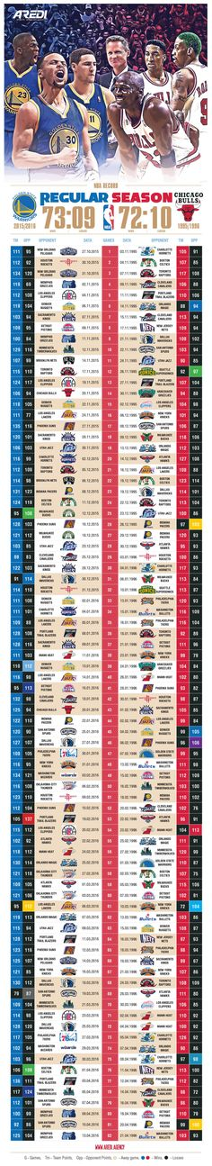 NBA, record, Legends, 2015, 2016, Golden State Warriors, Klay Thompson, Draymond Green, Stephen Curry, Steve Kerr, Chicago, Bulls, 1995, 1996, Michael Jordan, 23, Scottie Pippen, Dennis Rodman, art, infographic, basketball, sport, agency AREDI