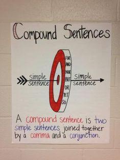 Compound Sentences Anchor Chart for Grade ELA Classroom by carrie Sentence Anchor Chart, Grammar Anchor Charts, Writing Anchor Charts, Sentence Types, Sentence Writing, 8th Grade Ela, 3rd Grade Writing, Fourth Grade, Third Grade