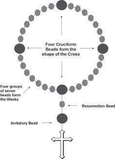 prayer beads prayer beads lent and beads. Black Bedroom Furniture Sets. Home Design Ideas