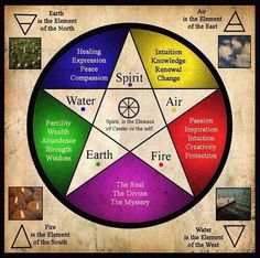 Wicca, Pentagram ♥(( star right-side-up is GOOD,, star up-side-down BAD))