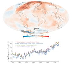 The map depicts temperature anomalies, or changes, by region in 2012; while the line plot above shows yearly temperature anomalies from 1880 to 2011 as recorded by NASA GISS, the National Oceanic and Atmospheric Administration (NOAA) National Climatic Data Center, the Japanese Meteorological Agency, and the Met Office Hadley Centre in the United Kingdom. NASA Goddard Institute for Space Studies.