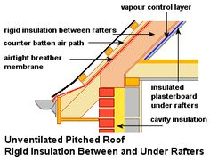 Unventilated Pitched Roof - Board Insulation Between and Below Rafters