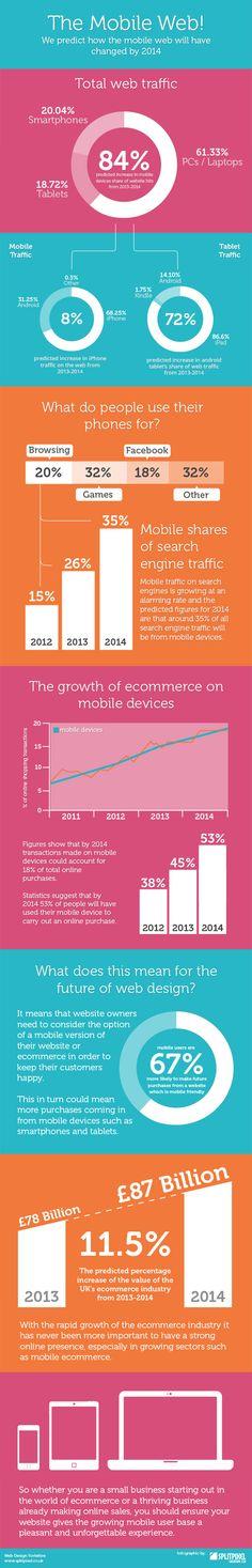 Predicciones para el 2014 - Comercio electrónico - Dispositivos móviles