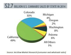 【マリファナ合法化】アメリカで関連ビジネスが急成長している(インフォグラフィック)