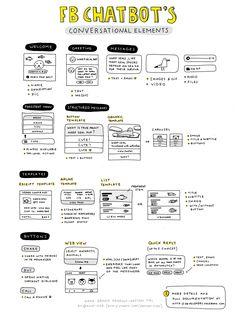 Cheat Sheet: Alle Facebook Bot Interaktionen in einer Grafik - allfacebook.de