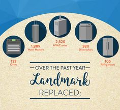 How many systems and appliances Landmark Home Warranty entirely replaced for our customers over the last year!