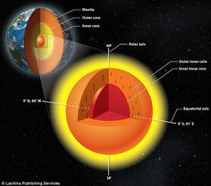Researchers have found that the Earth's inner core has an interior structure of its own ma...
