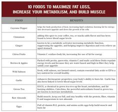 10 foods to maximize fat loss, increase metabolism, and build muscle