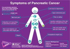 Symptoms of pancreatic cancer science pinterest pancreatic pancreatic cancer symptoms signs symptoms of pancreatic cancer fandeluxe Images