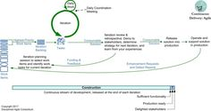 DAD Continuous Delivery:Agile Lifecycle