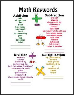 Subtraction Words Poster   Also included, are four posters that focus on the keywords for each ...