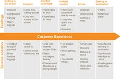 Agile Syndicate: Step UX Research & Analysis Experience Map, Customer Service Experience, User Experience Design, Process Map, Customer Journey Mapping, Information Architecture, Marketing Communications, Digital Strategy, Design Thinking