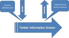 Twitter Information #ZooSeo