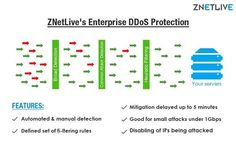 ZNetLive provides free DDoS protection with all its DedicatedServers and VPS that includes both automated and manual detection of a pre-defined set of rules.