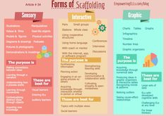 How three types of scaffolding instruction (sensory, graphic, interactive) can empower ELLs to access content and develop academic language skills. Avid Strategies, Instructional Strategies, Instructional Design, Teaching Strategies, Teaching Tools, Instructional Planning, Instructional Coaching, Instructional Technology, Teaching Resources