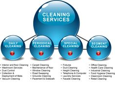 Do you want #cleaningservices for you house or office? Contact us at +1 702-884-2247 Also, for those who have used our services, we would love to get your feedback.