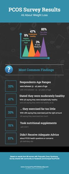 Our PCOS survey results about weight loss reveal...
