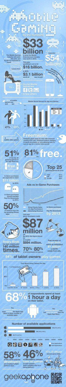 Mobile Gaming Statistics 2011