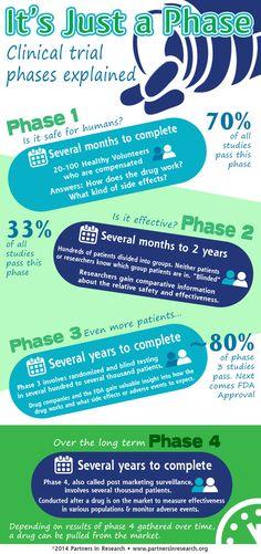 pharmacovigilance in clinical trials pdf