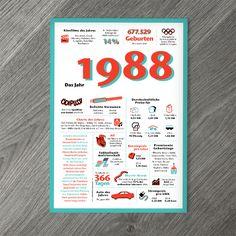 Erlebnis in Zahlen und Fakten: Das Jahr 1988