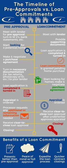 Buying vs Renting - A 7 Year Comparison of How Homeowners Benefit - loan contract